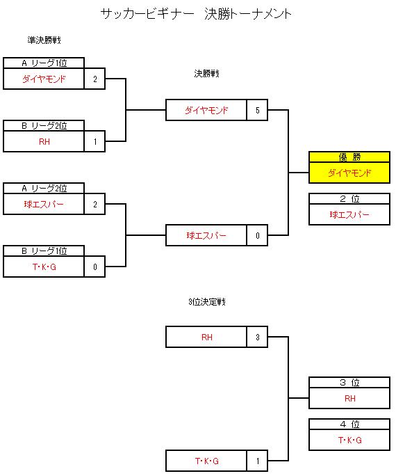 岡山ブロック大会2021ビギナーズクラス
