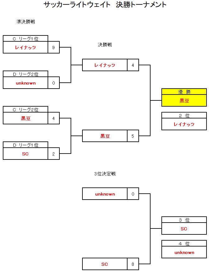 岡山ブロック大会2021ライトウェイトクラス